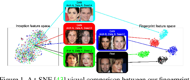 Figure 1 for Attributing Fake Images to GANs: Analyzing Fingerprints in Generated Images