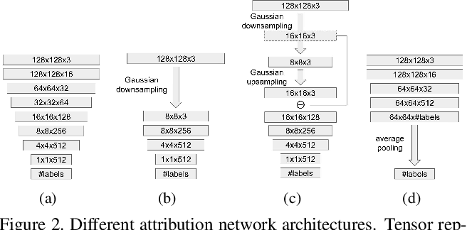 Figure 3 for Attributing Fake Images to GANs: Analyzing Fingerprints in Generated Images