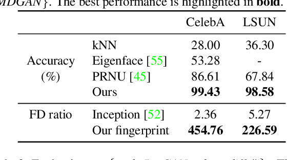 Figure 2 for Attributing Fake Images to GANs: Analyzing Fingerprints in Generated Images