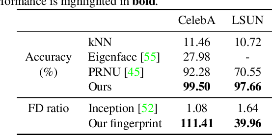 Figure 4 for Attributing Fake Images to GANs: Analyzing Fingerprints in Generated Images