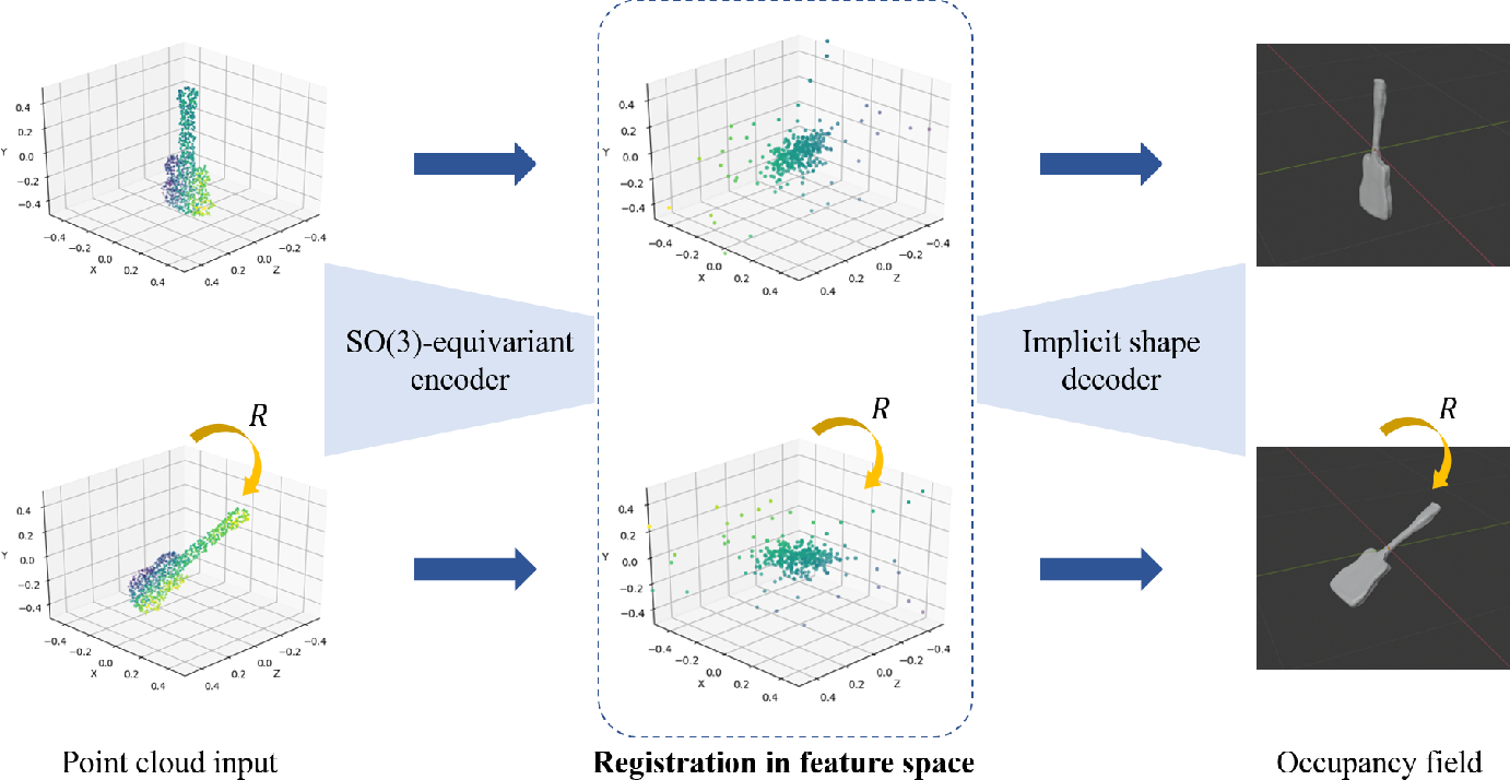 Figure 1 for Correspondence-Free Point Cloud Registration with SO(3)-Equivariant Implicit Shape Representations