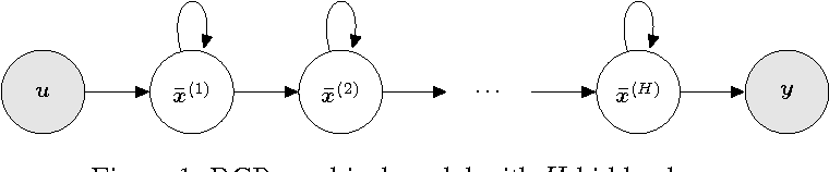 Figure 1 for Recurrent Gaussian Processes