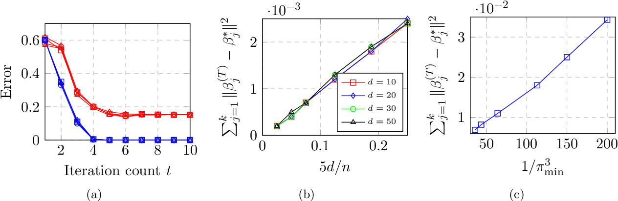 Figure 1 for Max-Affine Regression: Provable, Tractable, and Near-Optimal Statistical Estimation