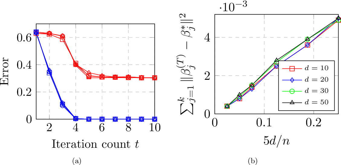 Figure 2 for Max-Affine Regression: Provable, Tractable, and Near-Optimal Statistical Estimation