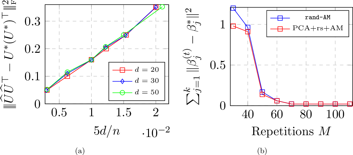 Figure 3 for Max-Affine Regression: Provable, Tractable, and Near-Optimal Statistical Estimation