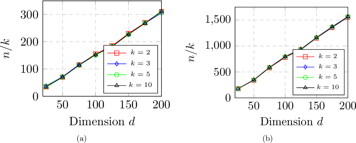 Figure 4 for Max-Affine Regression: Provable, Tractable, and Near-Optimal Statistical Estimation