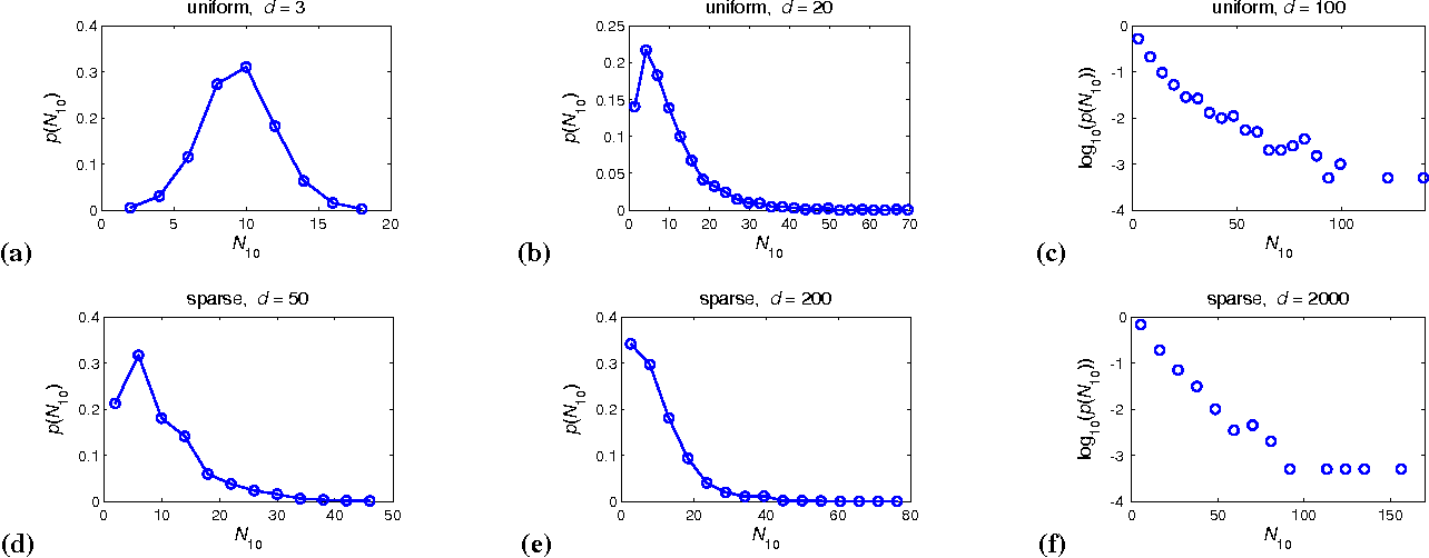 Figure 1 from on the existence of obstinate results in vector space figure 1 distribution of n10 for cosine similarity on ac iid publicscrutiny Image collections