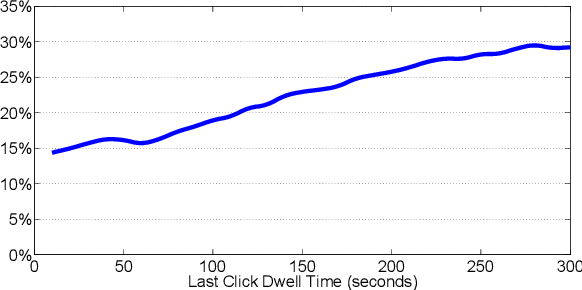 Figure 1 for Sequential Click Prediction for Sponsored Search with Recurrent Neural Networks