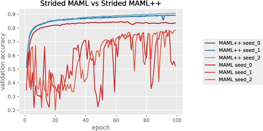Figure 1 for How to train your MAML