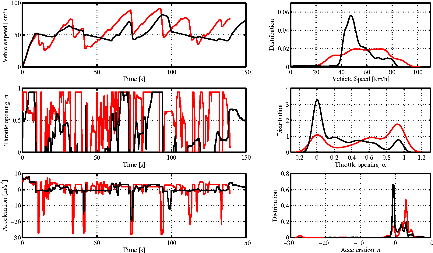 Figure 1 for Statistical Pattern Recognition for Driving Styles Based on Bayesian Probability and Kernel Density Estimation