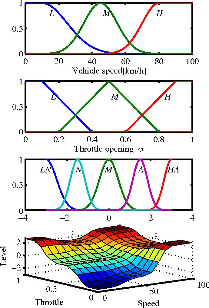 Figure 2 for Statistical Pattern Recognition for Driving Styles Based on Bayesian Probability and Kernel Density Estimation