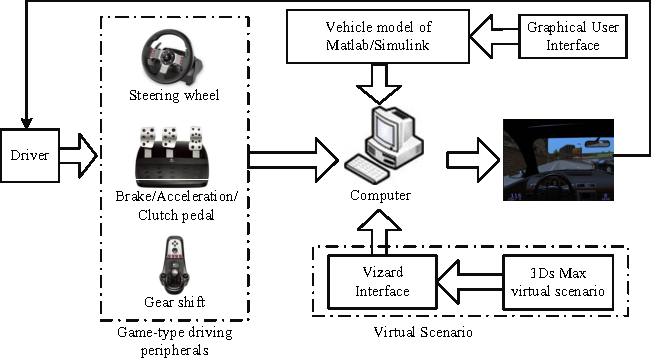 Figure 4 for Statistical Pattern Recognition for Driving Styles Based on Bayesian Probability and Kernel Density Estimation