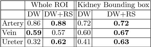 Figure 2 for Kid-Net: Convolution Networks for Kidney Vessels Segmentation from CT-Volumes