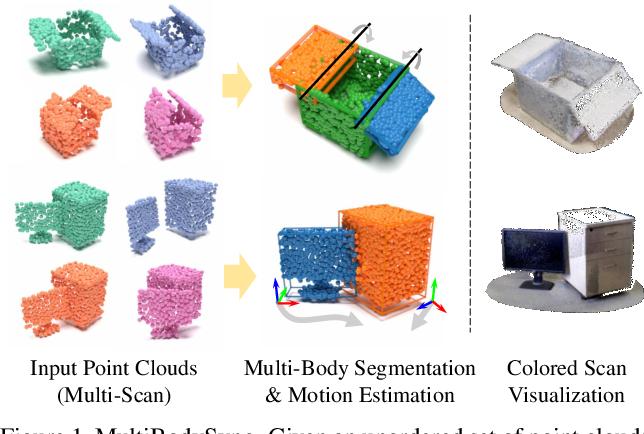 Figure 1 for MultiBodySync: Multi-Body Segmentation and Motion Estimation via 3D Scan Synchronization