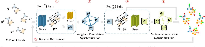 Figure 3 for MultiBodySync: Multi-Body Segmentation and Motion Estimation via 3D Scan Synchronization
