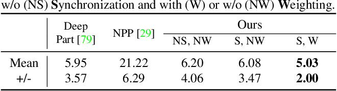 Figure 2 for MultiBodySync: Multi-Body Segmentation and Motion Estimation via 3D Scan Synchronization