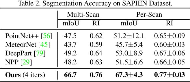 Figure 4 for MultiBodySync: Multi-Body Segmentation and Motion Estimation via 3D Scan Synchronization