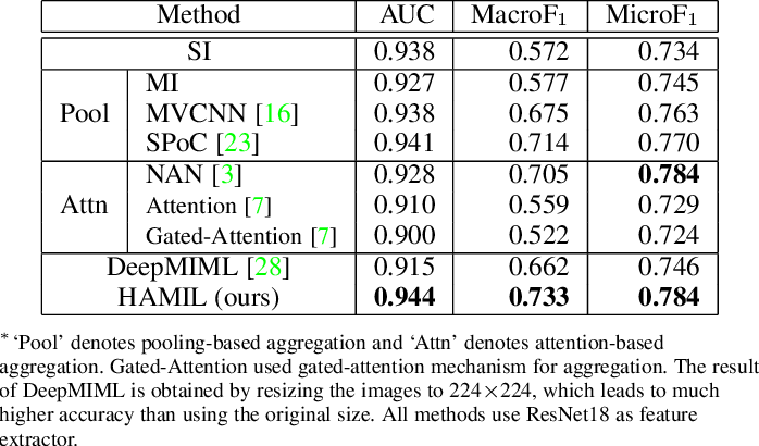 Figure 2 for HAMIL: Hierarchical Aggregation-Based Multi-Instance Learning for Microscopy Image Classification