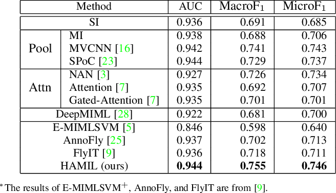 Figure 4 for HAMIL: Hierarchical Aggregation-Based Multi-Instance Learning for Microscopy Image Classification