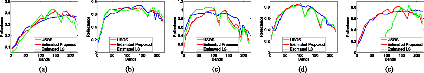 Figure 4 for Nonparametric Detection of Nonlinearly Mixed Pixels and Endmember Estimation in Hyperspectral Images
