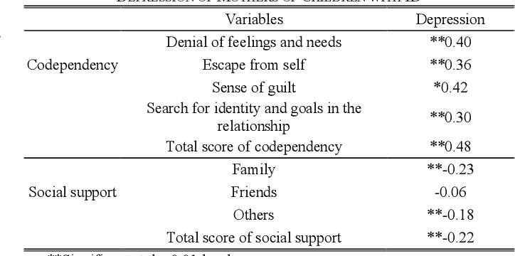 PDF] Relationship between Codependency, Perceived Social