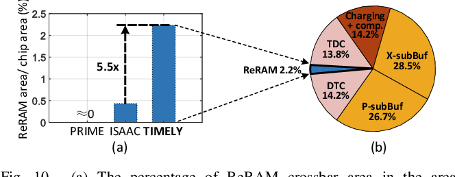 Figure 2 for TIMELY: Pushing Data Movements and Interfaces in PIM Accelerators Towards Local and in Time Domain