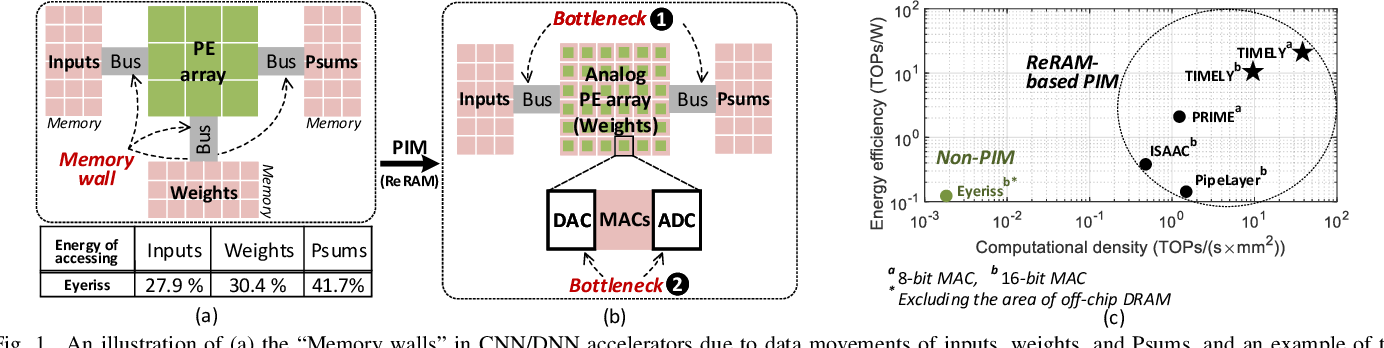 Figure 1 for TIMELY: Pushing Data Movements and Interfaces in PIM Accelerators Towards Local and in Time Domain