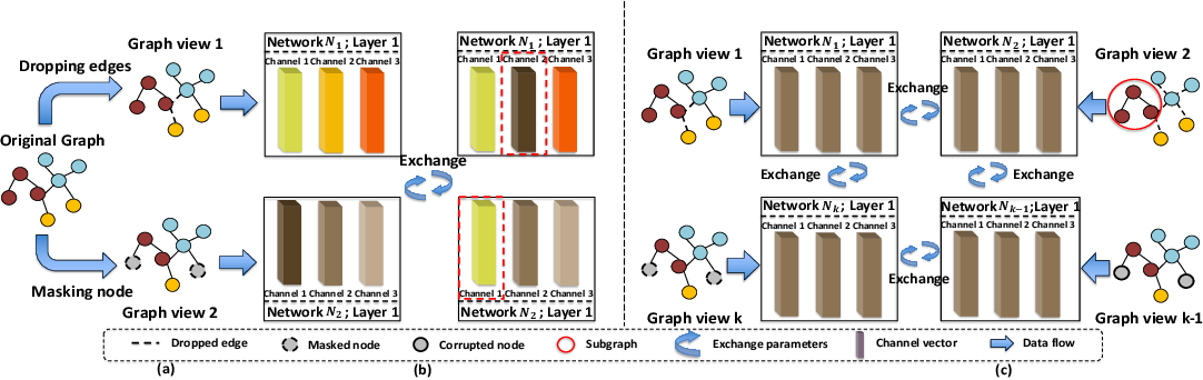 Figure 3 for Graph Symbiosis Learning