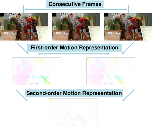 Figure 1 for Learned Video Compression via Joint Spatial-Temporal Correlation Exploration