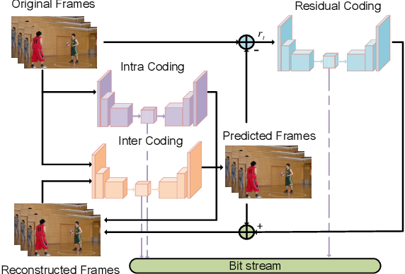 Figure 3 for Learned Video Compression via Joint Spatial-Temporal Correlation Exploration
