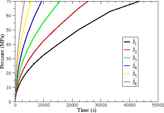 Fig. 3: Stress development in the 70µm bump for 6 different current densities j1 < j2 < j3 < j4 < j5 < j6.
