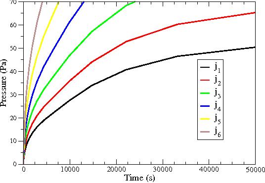 Fig. 4: Stress development in the 50µm bump for 6 different current densities j1 < j2 < j3 < j4 < j5 < j6.
