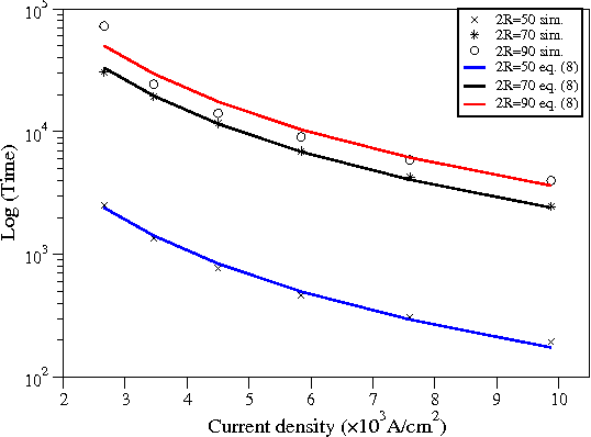 Fig. 5: Time to failure dependence on current density for three different bump sizes.