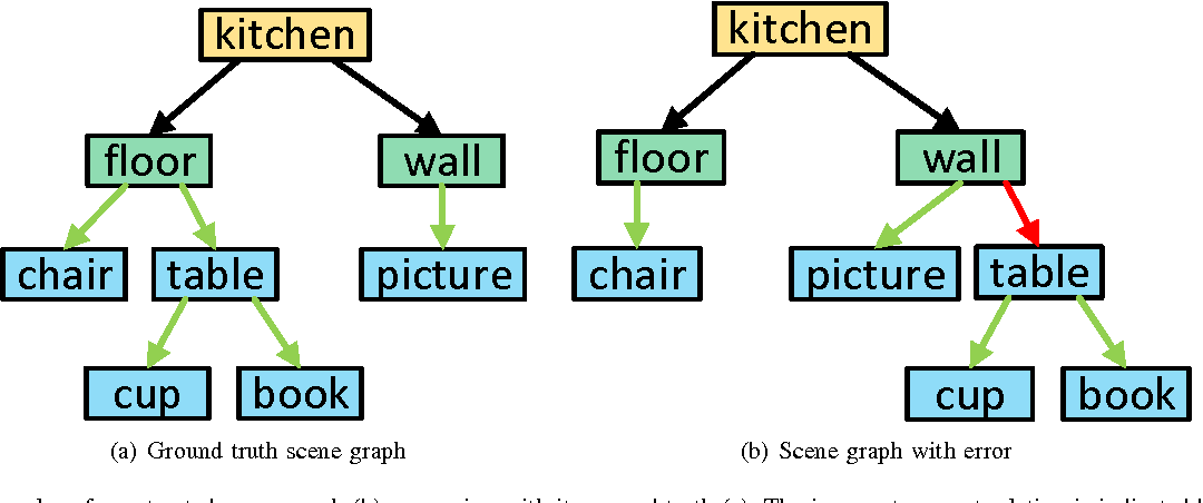 Figure 3 for On Support Relations and Semantic Scene Graphs