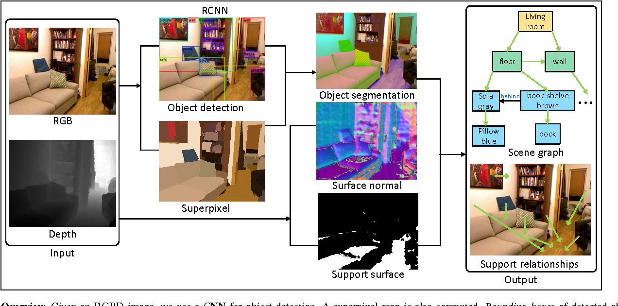 Figure 1 for On Support Relations and Semantic Scene Graphs