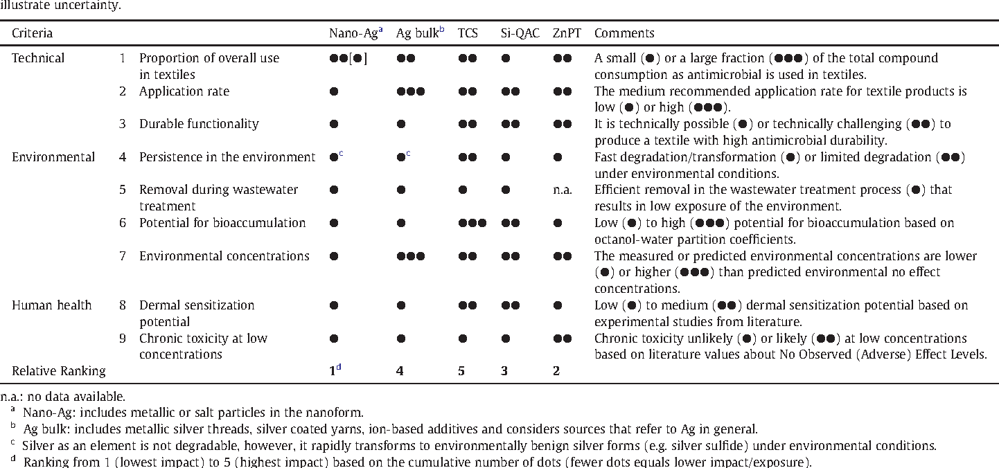 Exposure To Antimicrobials During >> Table 6 From Comparative Evaluation Of Antimicrobials For Textile