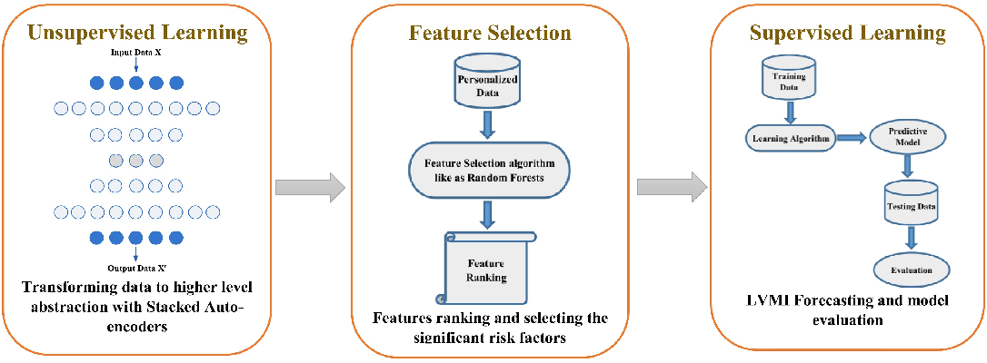 Figure 1 for SAFS: A Deep Feature Selection Approach for Precision Medicine