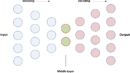 Figure 2 for SAFS: A Deep Feature Selection Approach for Precision Medicine