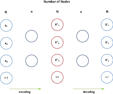 Figure 4 for SAFS: A Deep Feature Selection Approach for Precision Medicine