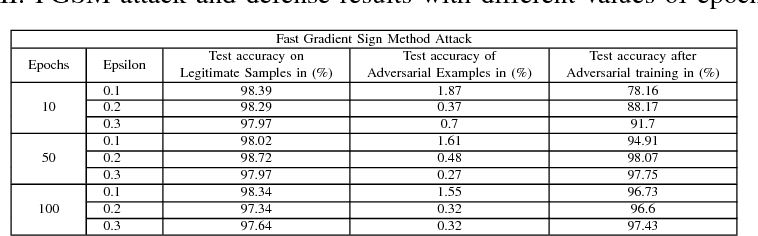 Figure 4 for Adversarial Attacks on Cognitive Self-Organizing Networks: The Challenge and the Way Forward