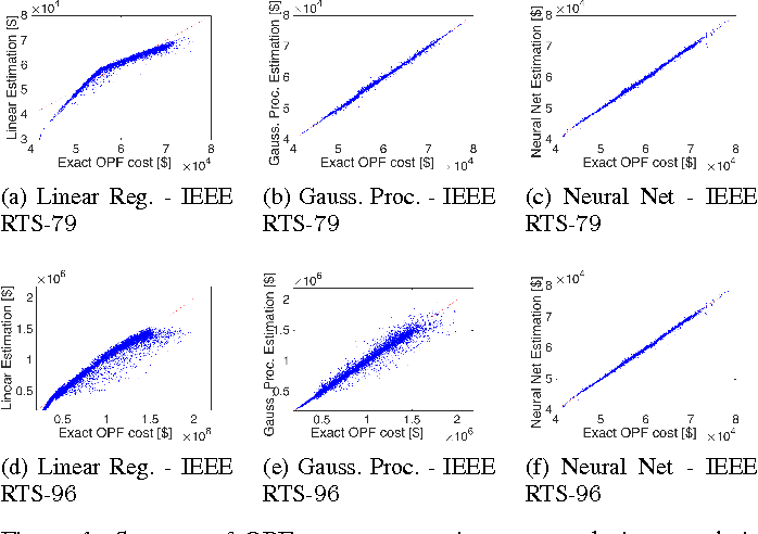 Figure 1 for Supervised Learning for Optimal Power Flow as a Real-Time Proxy