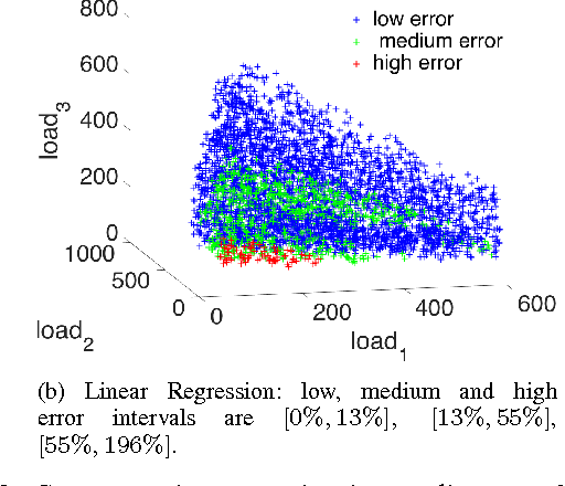 Figure 3 for Supervised Learning for Optimal Power Flow as a Real-Time Proxy