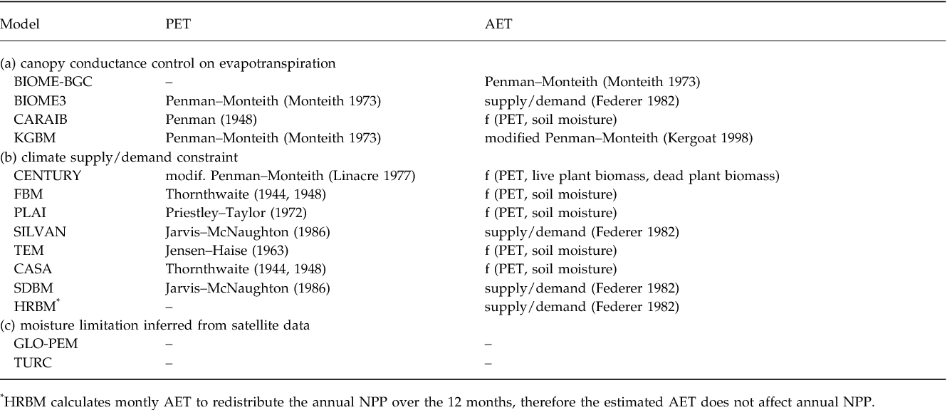 PDF] Comparing global models of terrestrial net primary productivity