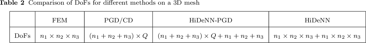 Figure 4 for HiDeNN-PGD: reduced-order hierarchical deep learning neural networks