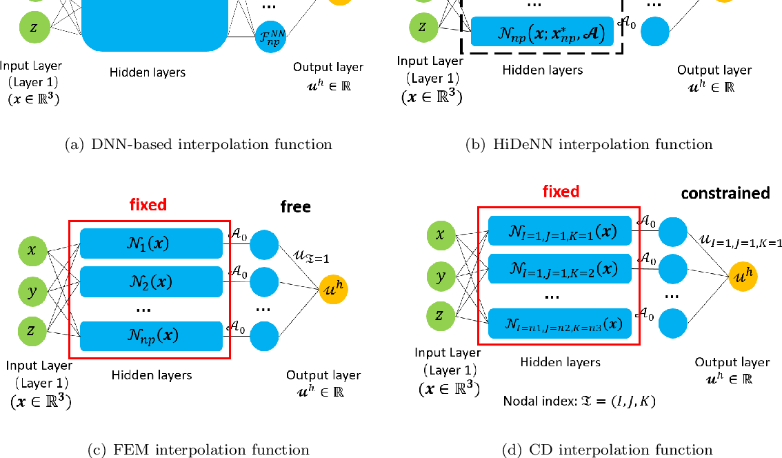 Figure 1 for HiDeNN-PGD: reduced-order hierarchical deep learning neural networks