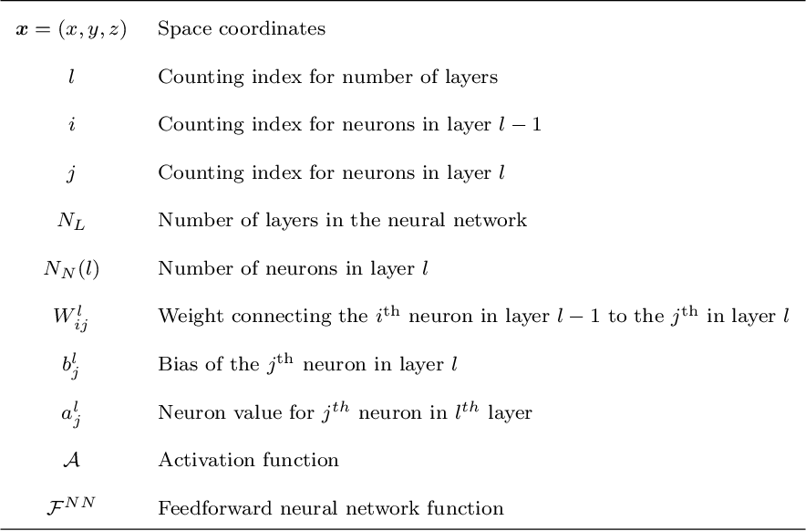 Figure 2 for HiDeNN-PGD: reduced-order hierarchical deep learning neural networks