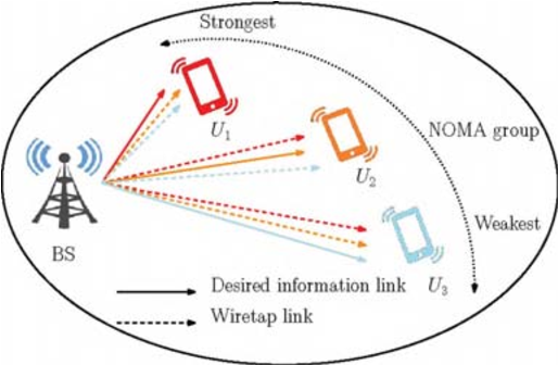 Figure 1 for Decoding Orders and Power Allocation for Untrusted NOMA: A Secrecy Perspective