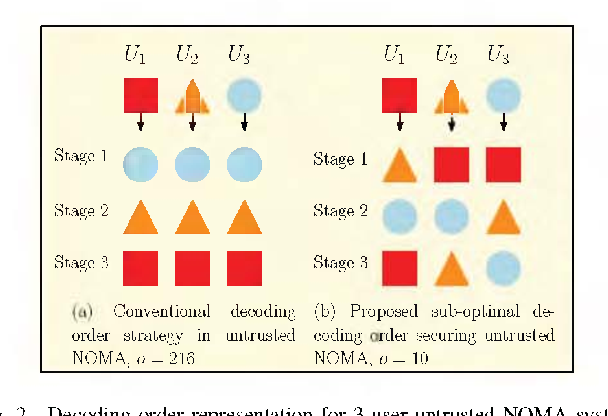 Figure 2 for Decoding Orders and Power Allocation for Untrusted NOMA: A Secrecy Perspective