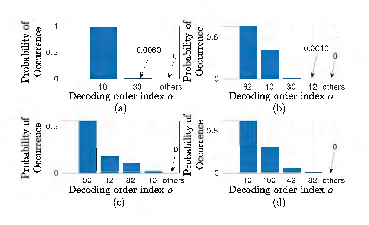 Figure 3 for Decoding Orders and Power Allocation for Untrusted NOMA: A Secrecy Perspective