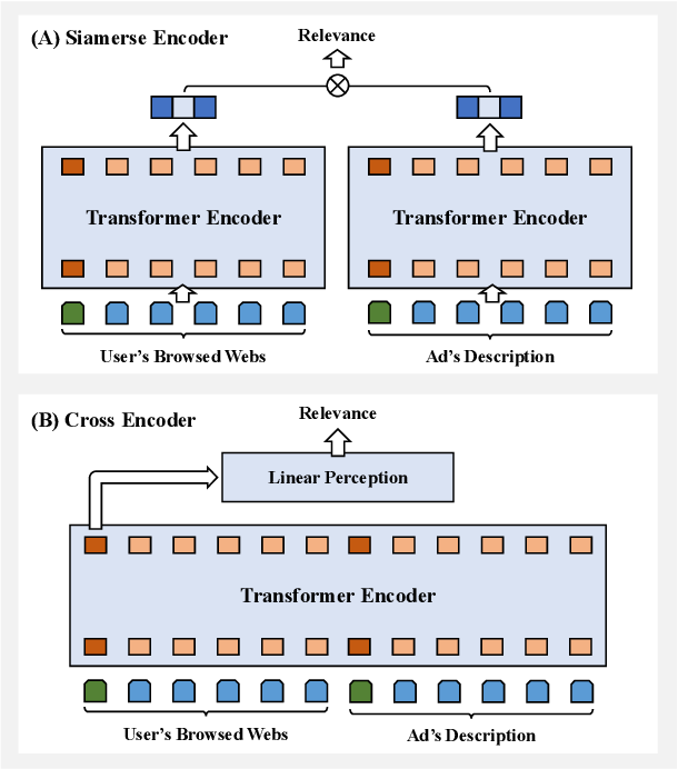 Figure 1 for Hybrid Encoder: Towards Efficient and Precise Native AdsRecommendation via Hybrid Transformer Encoding Networks